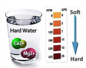 THREE types Water Hardness Test Strips 100 Strips at 0-425 0-1000 30-600 ppm | Calcium and Magnesium Total Hardness Test