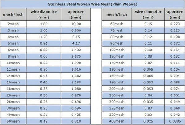 10 Micron Stainless Steel Sieve 10 Micron Stainless Steel