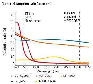 20W 30W 100W 200W 500W 1000W Metall-Laser-Rostentfernungs-Maschinenreiniger für Oxido