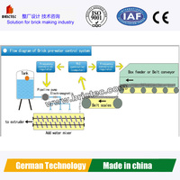 Automatic watering system for clay brick plant