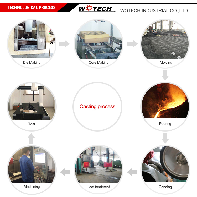 High Quality OEM Service Cast Iron Sand Casting Products
