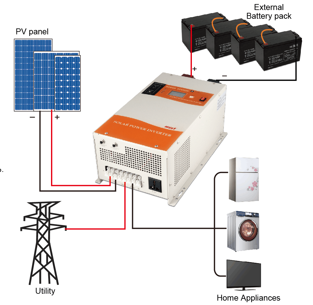 Cotek Inverter Wiring Diagram Experience Of Pure Sine Wave Circuits 1 6kw Outback Buy Rh Alibaba Com