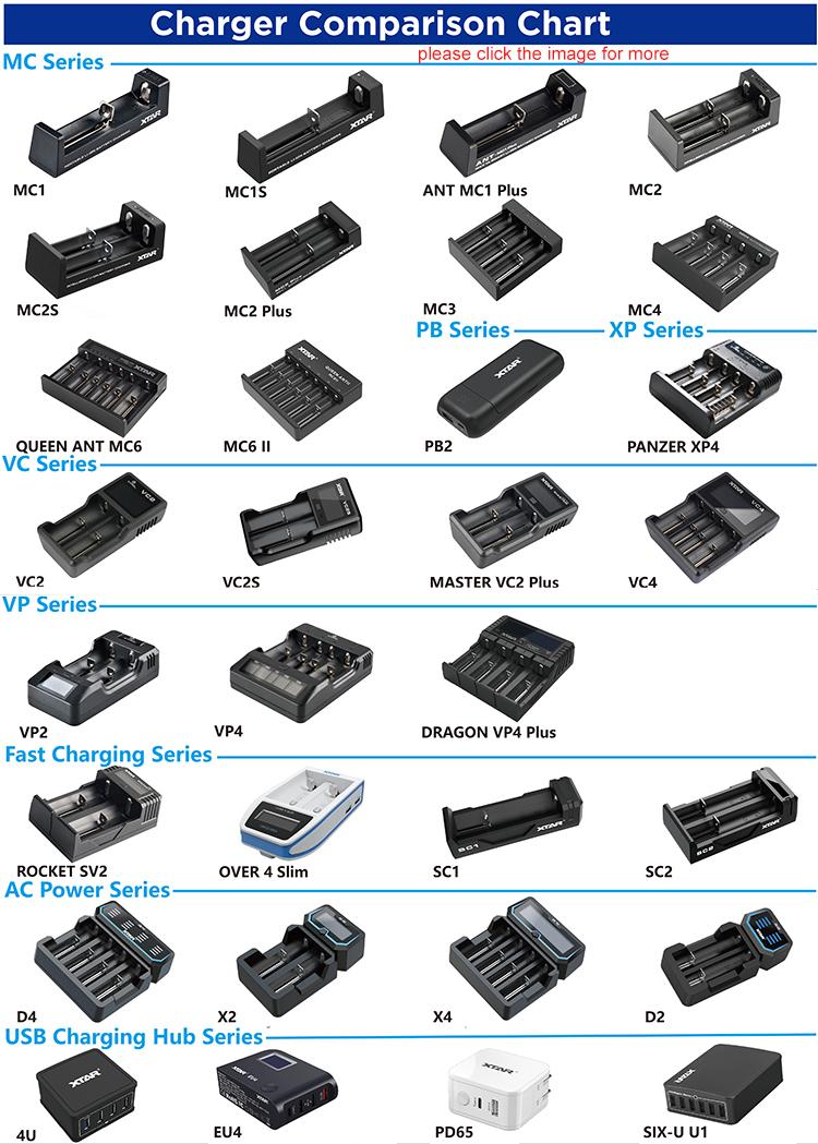 ली आयन नी, महाराष्ट्र बैटरी चार्जर 18650 XTAR X4 एलसीडी डिस्प्ले शीघ्र स्मार्ट चार्जर रिचार्जेबल बैटरी के लिए यूएसबी उत्पादन के साथ समारोह