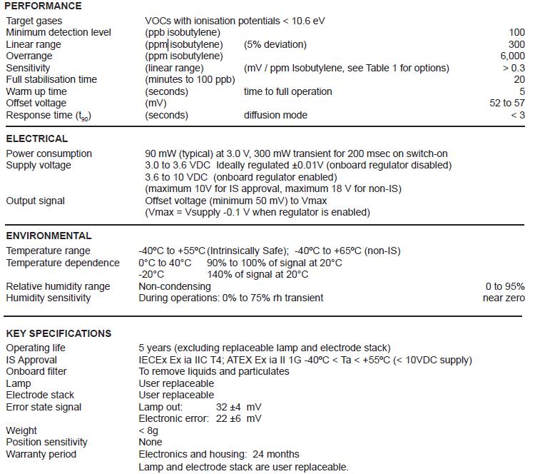 Voc Sensor Vluchtige Organische Verbindingen Sensor Voor Lpgketonenorganische Zuuralifatische Anad Aromatische Koolwaterstoffen Pid A1 Buy Voc