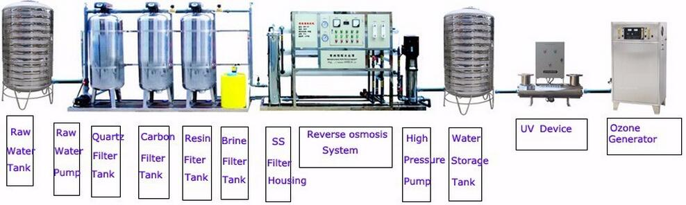 industrial purify water system , drinking water system