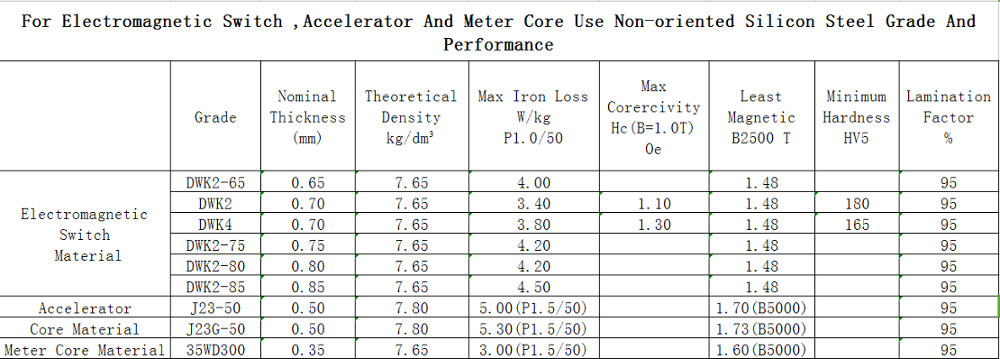 Relative Magnetic Permeability Of Crgo Silicon Steel Buy