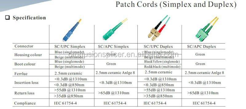 Lc Fc St Sc Fiber Optical Patch Cord Price 3m Indoor
