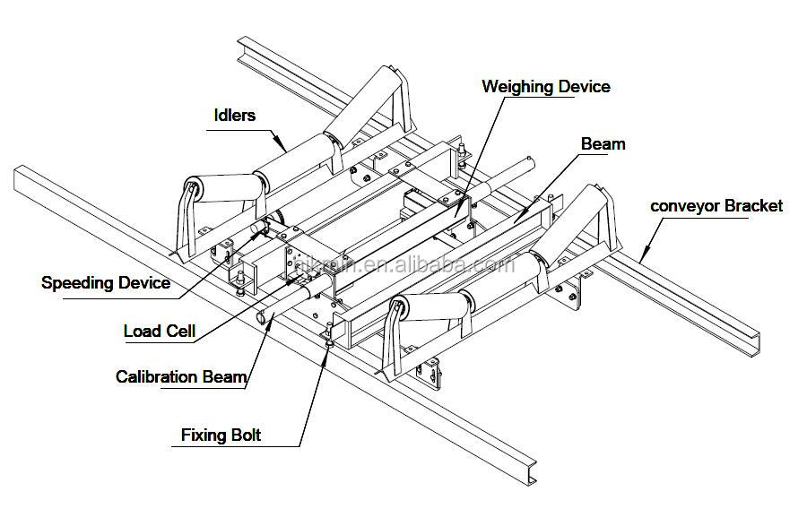 Industrial Mining Idler Roller Conveyor Belt Weighing System