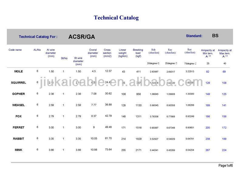 Jk aluminum acsr steel core wire standard astm b232 din 48204 bs jk aluminum acsr steel core wire standard astm b232 din 48204 bs 215 part greentooth Gallery