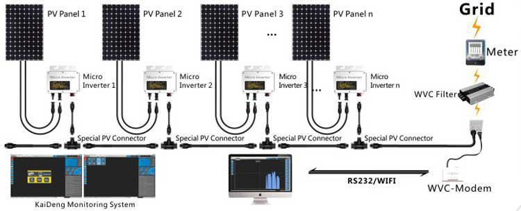 260w Ip65 Grid Tie Micro Inverter Mppt Solar Inverter With