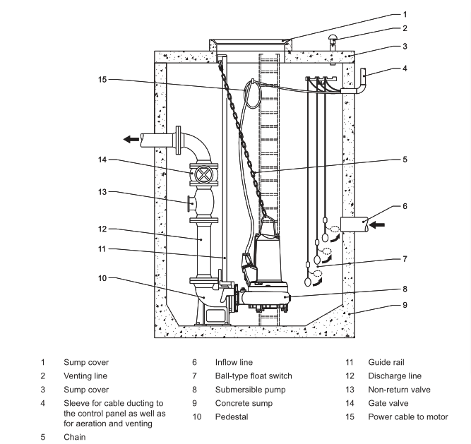 submersible large flow vertical aquaculture axial flow