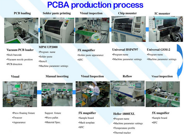pcba production