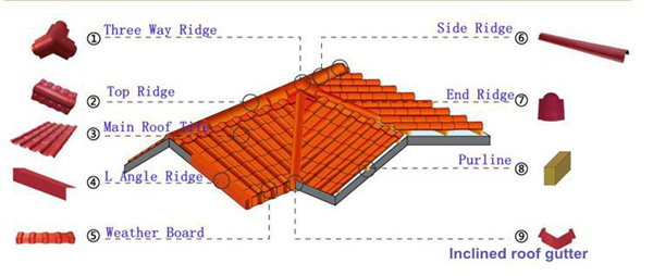 Roma Style High Quality Pvc Plastic Roofing Tiles Not