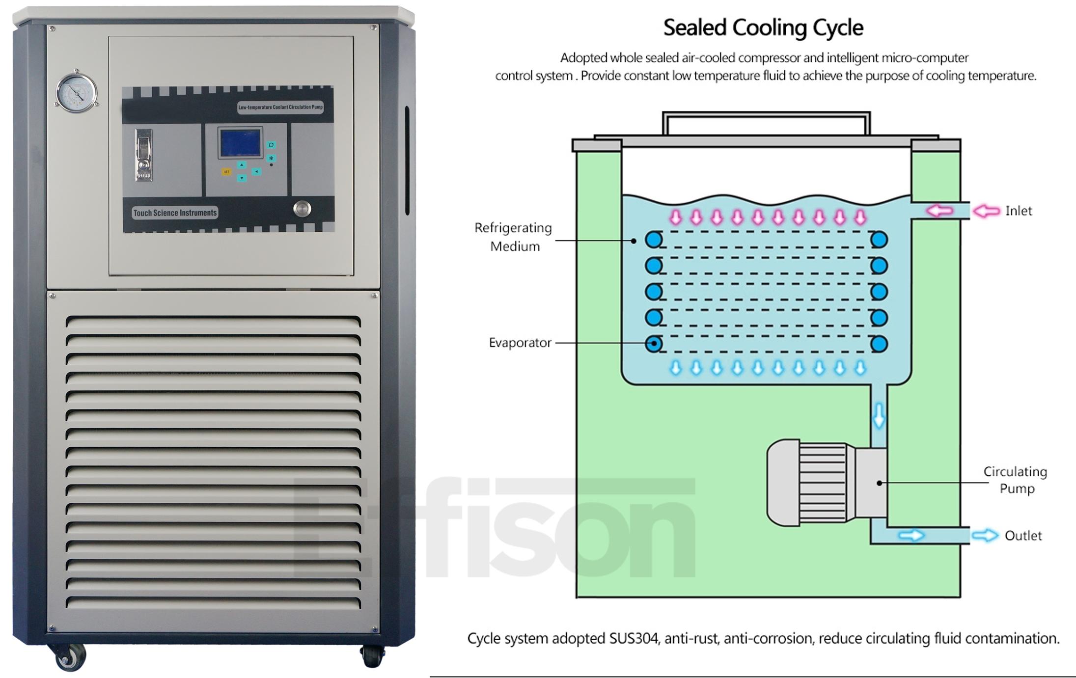 Freddo Alcol Frigorifero Chiller per il Deposito di Impianti di Refrigerazione
