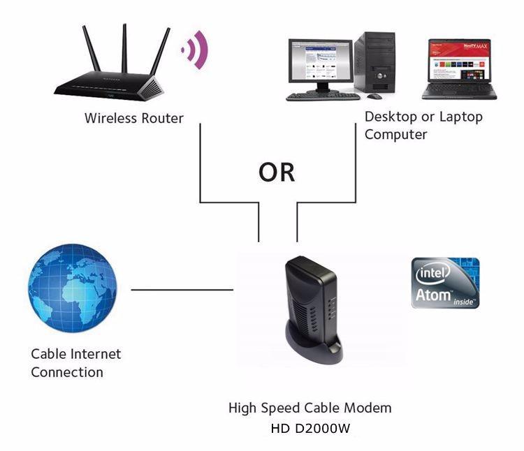 docsis 3 0 catv modem 300mbps router wifi coaxial cable modem puma5 gateway