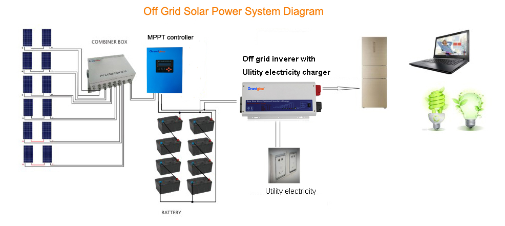 Hotsale  off grid solar inverter 3kw with charge MPPT tracking technology
