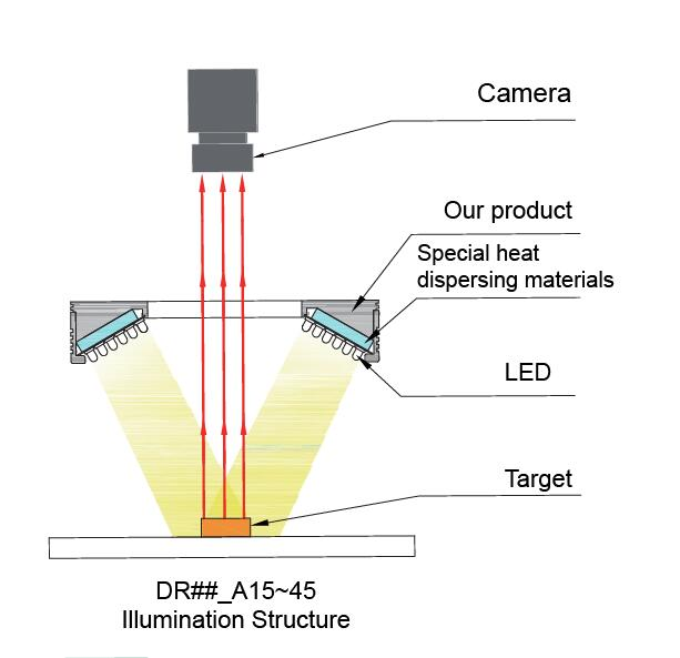 FG Automatic Machine Vision LED Camera Light for Industrial Emitting