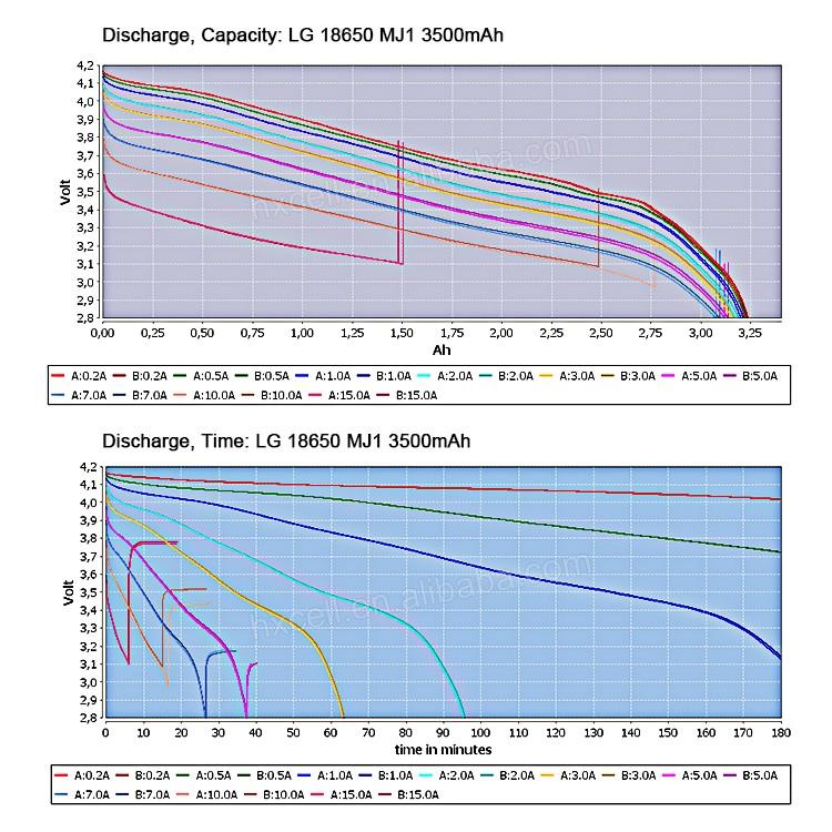 original lg mj1 high capacity li ion electric car battery 18650 lg rh alibaba com