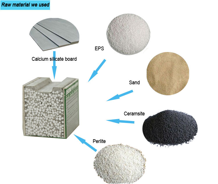 Cement Raw Materials 3 : Obon manufacturer eco friendly new construction building