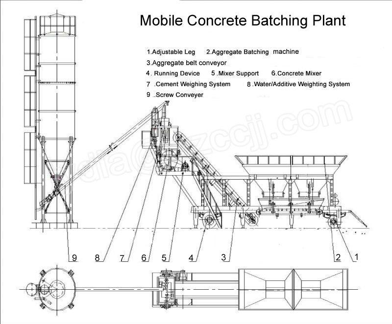 mobile concrete mixing plants have homogeneous Capious range of products-asphalt batch mix plant, asphalt drum mix plant, wet   a large number of different mixes have to be made with accurate proportioning  and homogenous blending  ranging from 20 to 120 tph (mobile & stationary.