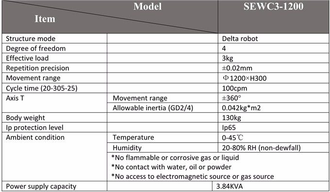 Hot sale industrial delta robot for picking small objects below 3kg