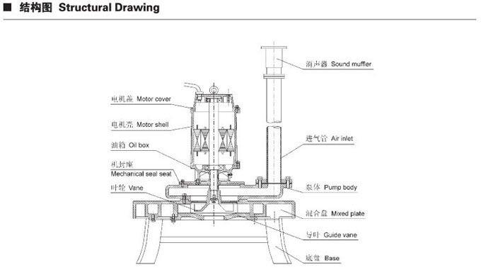qxb centrifugal type submersible aerator  submersible
