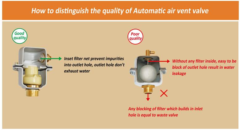 Heating Pipe Full Auto Vertical Vent Valve Buy Radiator