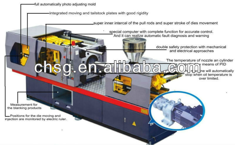 Types Plastic Injection Molding Machine Price(chsg)