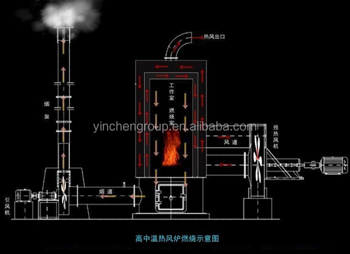 New Product Hot Air Furnace Generator Wood Fired From China ...