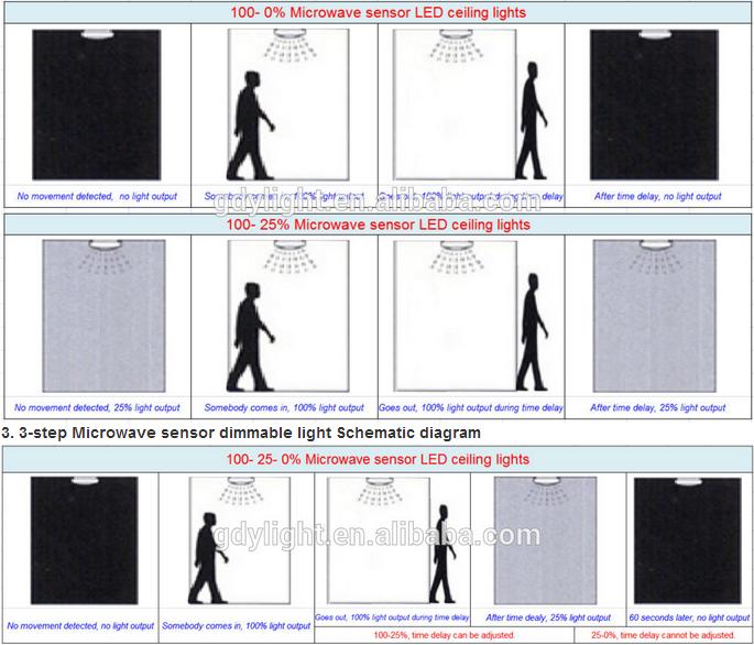Outdoor Classic Bulkhead Motion Sensor Wall Light / Outdoor ...