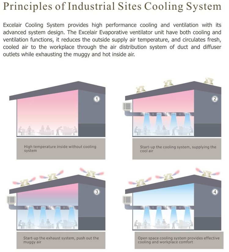 Factory roof ventilation fan with installation material view factory roof ventilation fan with installation material cheapraybanclubmaster Gallery