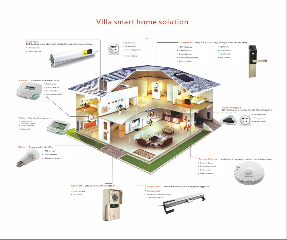 Smart Home Automation, Smart Home Automation Suppliers and ...