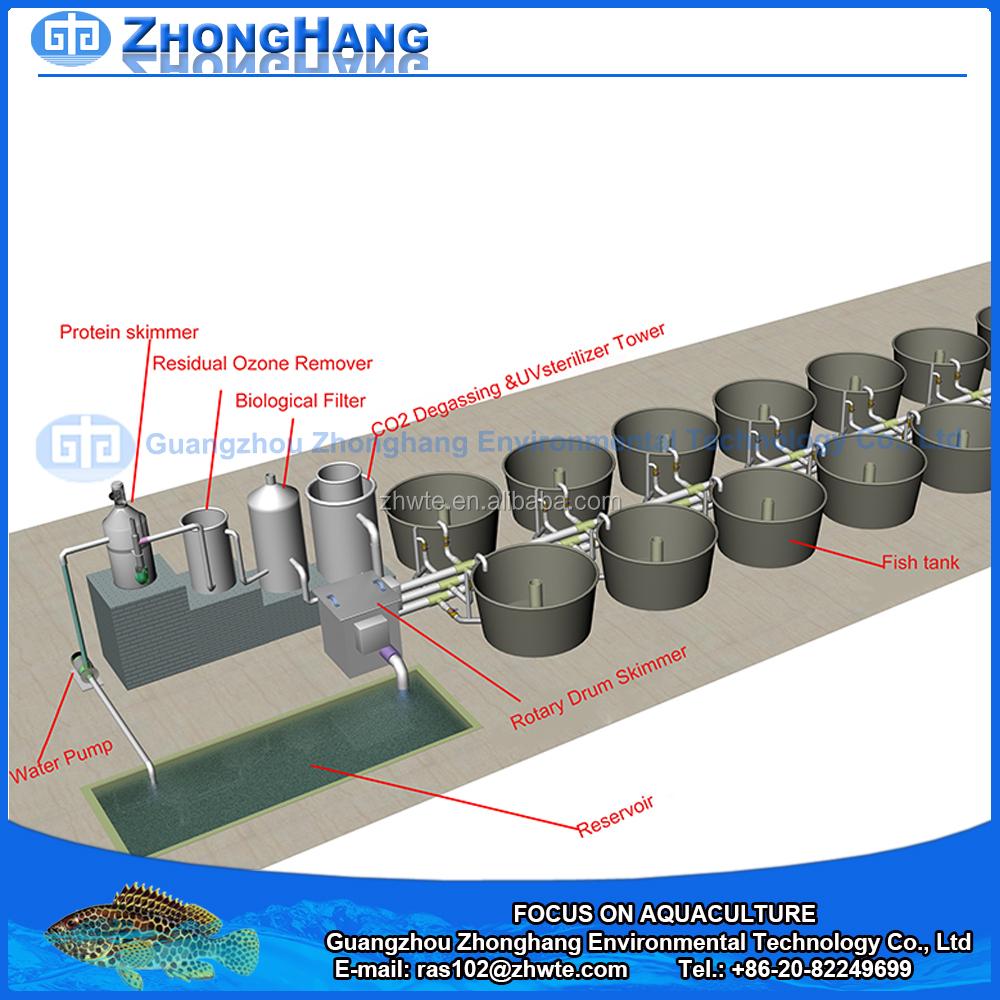 Precio de f brica del tanque de peces de acuicultura for Tanques circulares para acuicultura