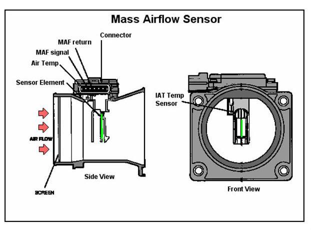 HTB17DX1GVXXXXbIXFXXq6xXFXXXj brand new maf mass air flow meter sensor for bmw 3 series e46,7 Mercedes MAF Sensor Engine at crackthecode.co