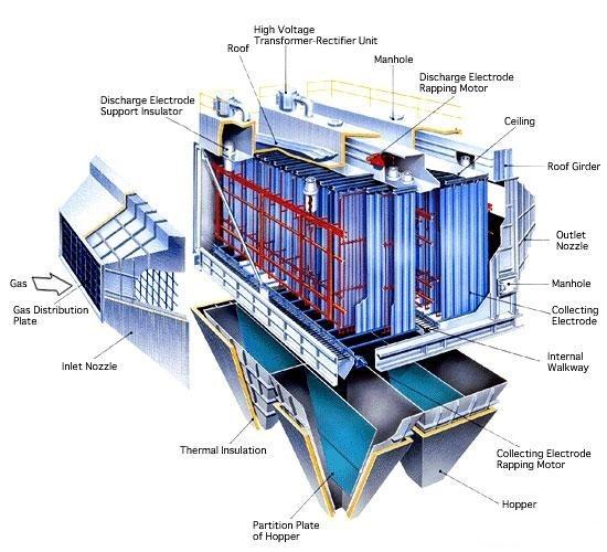 Boiler Wet Electrostatic Precipitator Esp Buy Wet