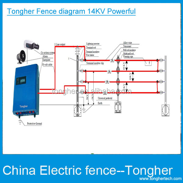Home Electric Fencing With Alarm Power Wire Circuit Pulse High: Domestic Electric Fence Wiring Diagram At Imakadima.org