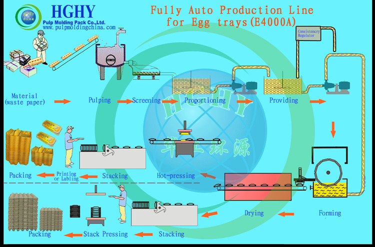large capacity waste paper double rotary egg tray production line
