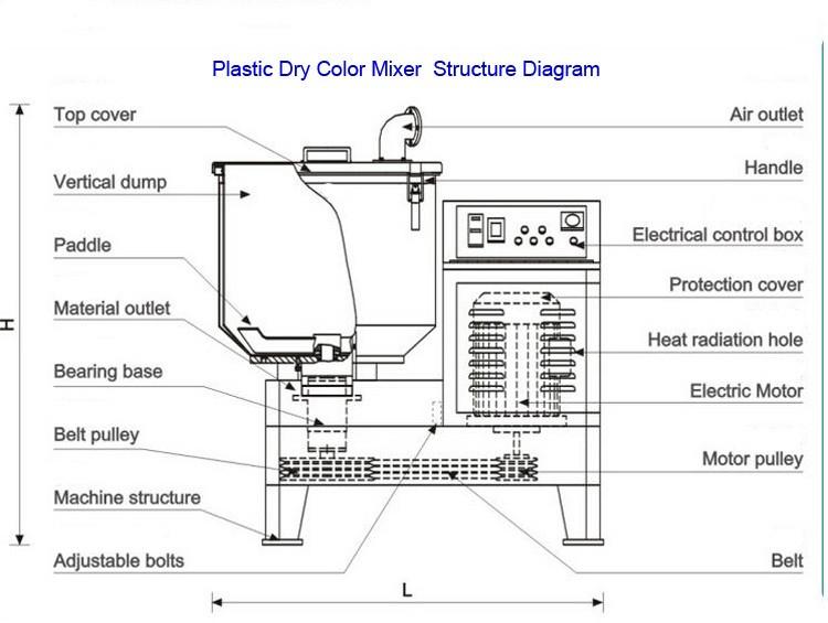 High Speed Industrial Dry Powder Mixer