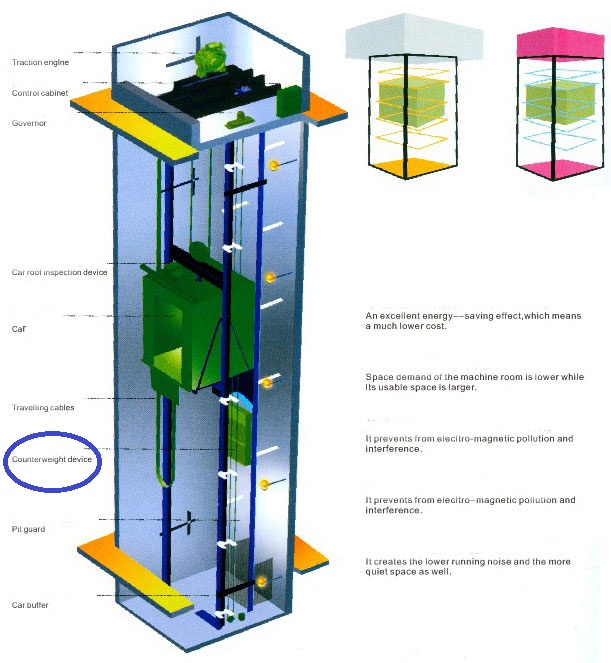 Elevator Counterweight – Daily Motivational Quotes