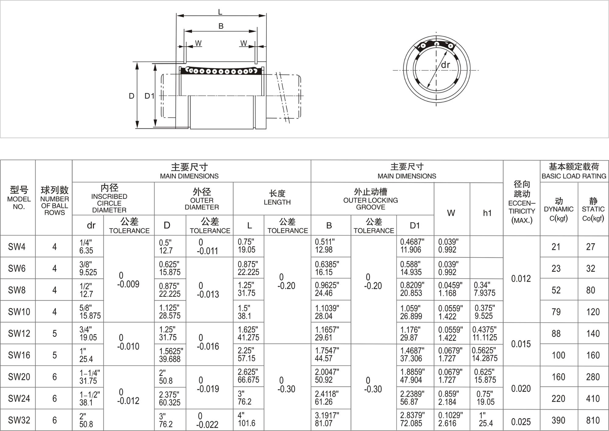 High quality Steel Retainer inch type SW16,SW20,SW24,SW32UU linear motion bushing bearing