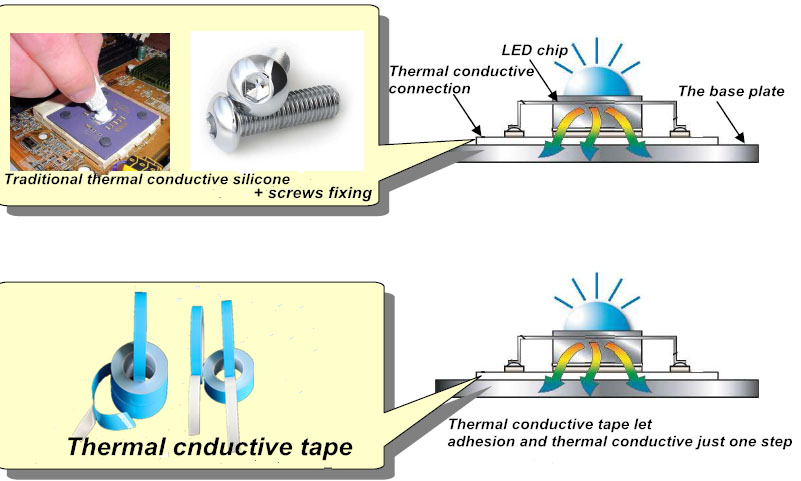Double Sided Heat Transfer LED Thermally Conductive Adhesive Tape