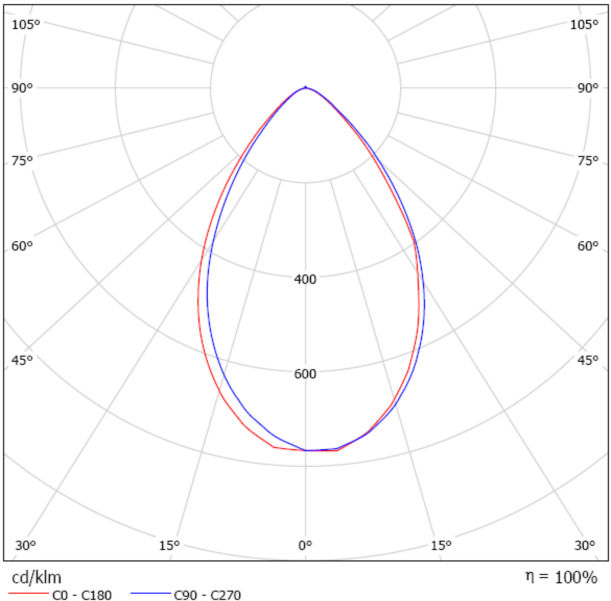 Ies File And Dialux Analysis Available 145lm/w High Bay Lighting ...