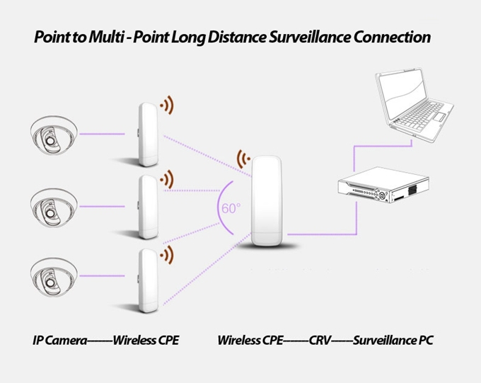2014 Wholesale Indoor 5ghz Cpe Or 5g Wifi Access Point Cpe