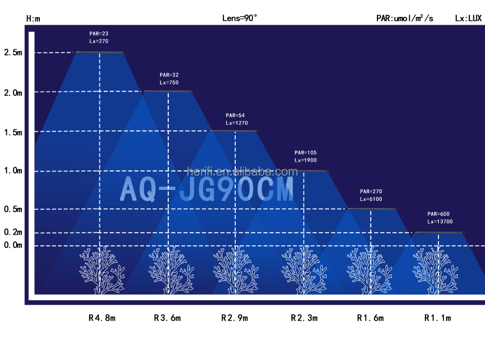 Wholesale Herifi Programmable 400mm/600mm/900m Aquarium Light Full ...