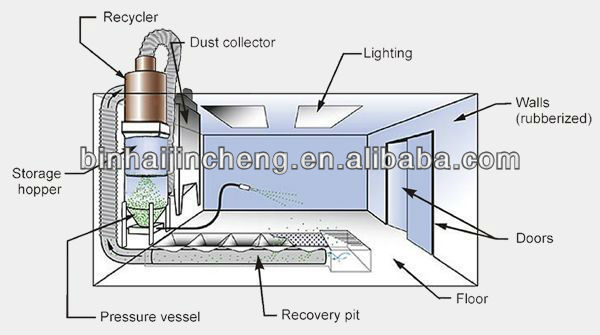 Verified Manufacture Sandblasting Booths Chamber Room From