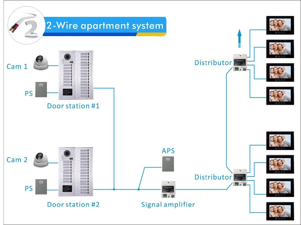 Multi Apartment Building Video Intercom System ( Direct Button ...