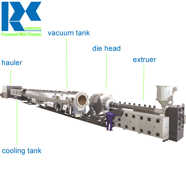 Designed and made by us, low price classical hdpe/ppr/pp/pe pipe/tube/conduit/culvert making production machine
