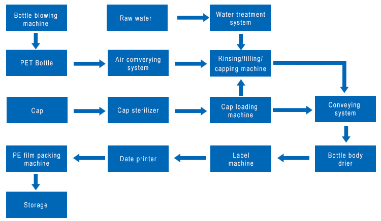 complete mineral water plant machinery cost