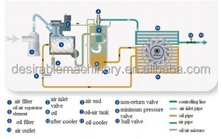atlas copco bolaite industrial air compressor machine. Black Bedroom Furniture Sets. Home Design Ideas