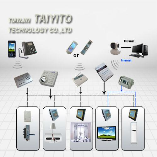 bidirectionnel taiyito zigbee domotique pour villa autres appareils lectriques id de produit. Black Bedroom Furniture Sets. Home Design Ideas